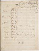 Illustration de la page Jacques-Marie Deschamps (1750?-1826) provenant de Wikipedia