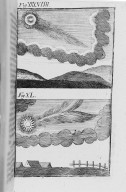 Fig.XXXIX : Phénomène obbservé lors du passage de la comète de l'an 448. Fig.XL : Phénomène obbservé lors du passage de la comète de l'an 454. [Cote :2508A]