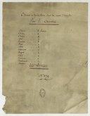 Bildung aus Gallica über Casimir Eloy (1778-18..)
