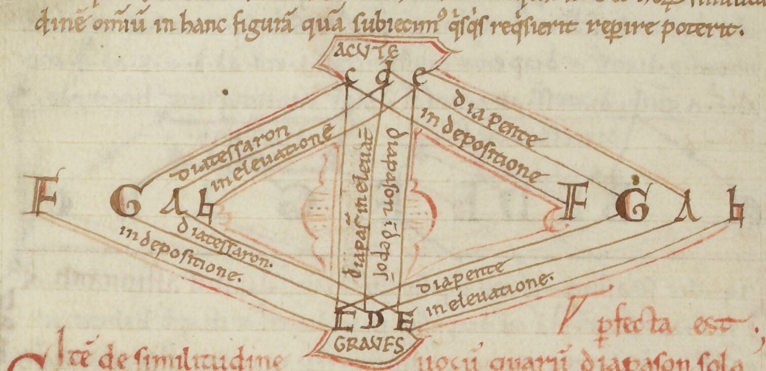 Medieval Music Theory