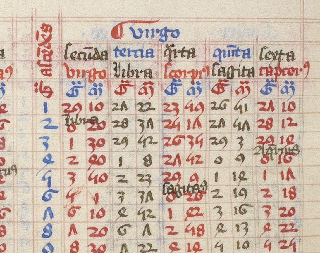 Augustinus Hipponensis, Opera varia. -- Tabule Alfonsi